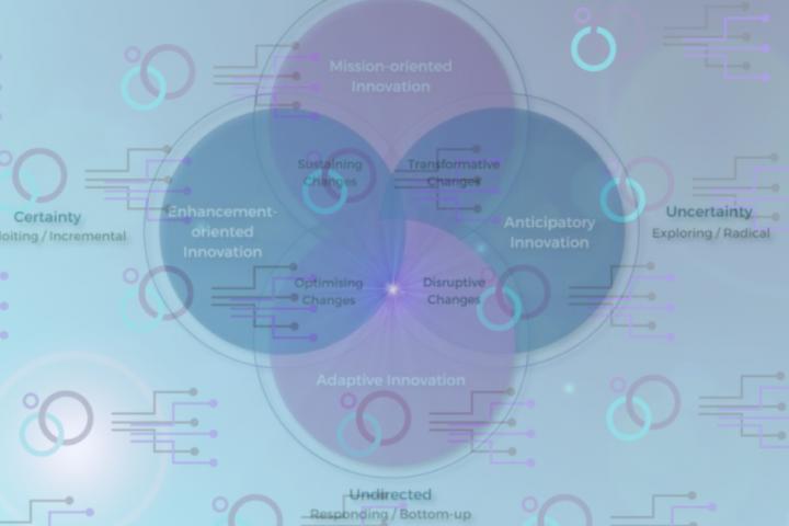 "OPSI OECD Innovation Workshop June 8, 2021: ""Model 4 Facet: Adaptive Innovation"""